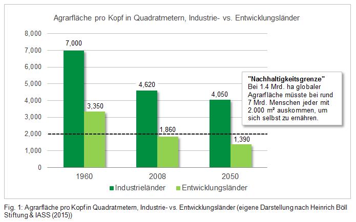 Agrarfläche pro Kopf